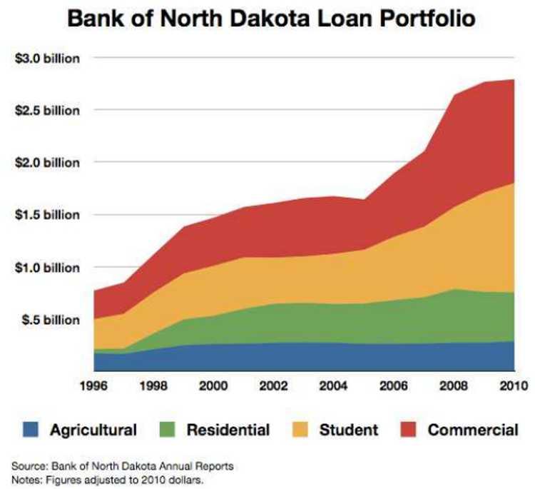 BND_loan_portfolio