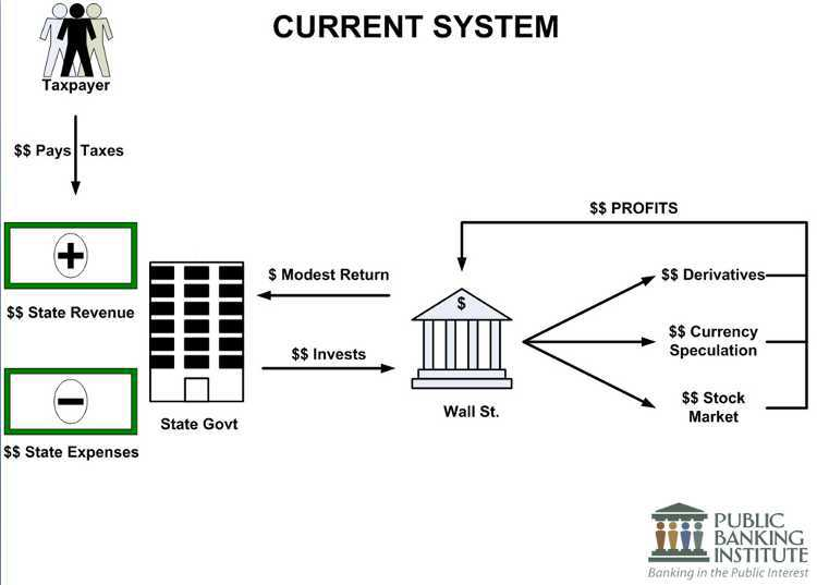 banking system Definition of banking system: a network of commercial, savings and specialized branches that provide financial services, including deposits and providing loans and.