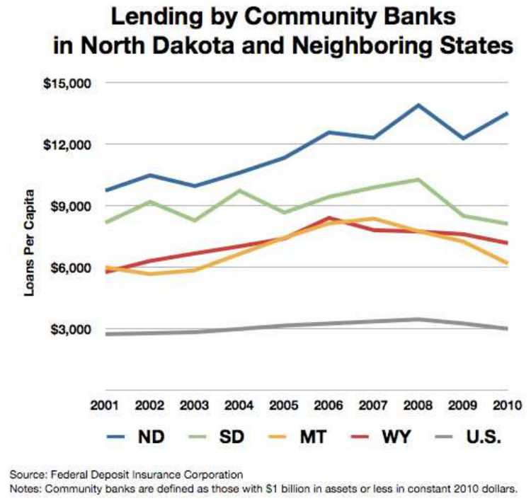 Community Bank Lending ND area states