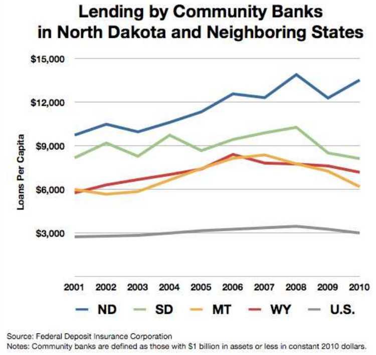 Community Bank Lending ND area states