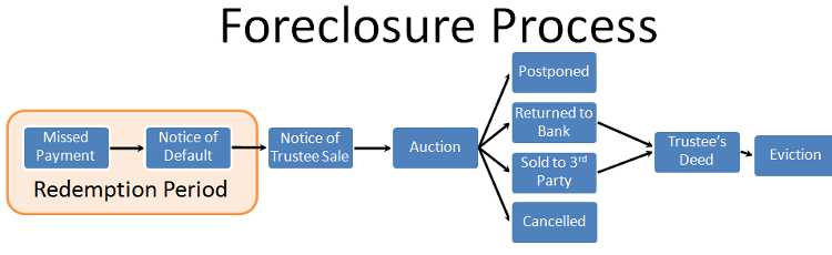 foreclosure process in california after bankruptcy