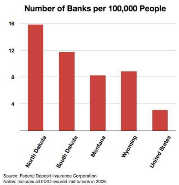 banks per 100k people