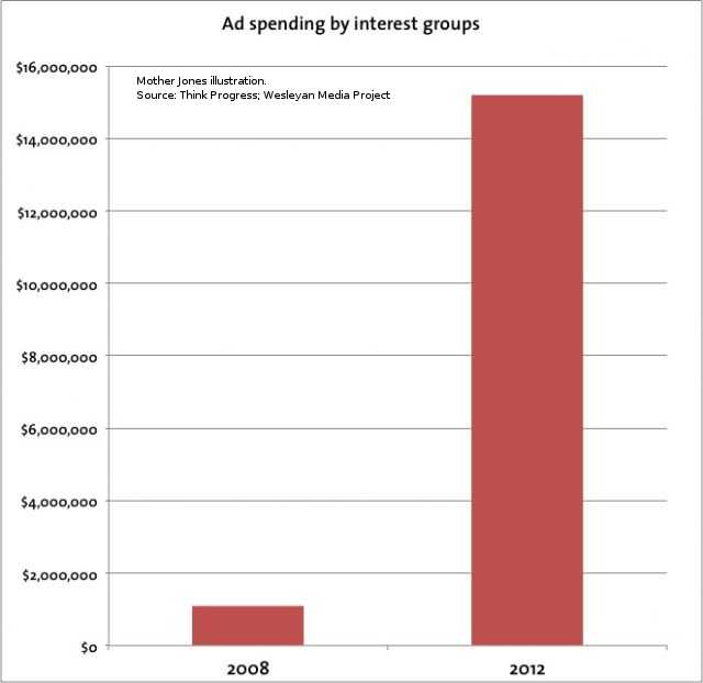 Advertising spending by interest groups