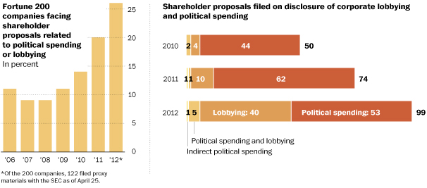 Shareholder proposals for disclosure