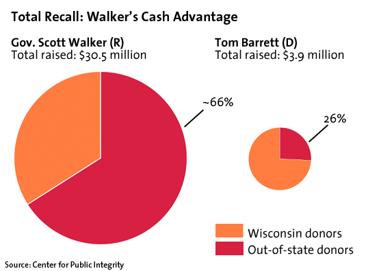 Walker cash advantage & sources