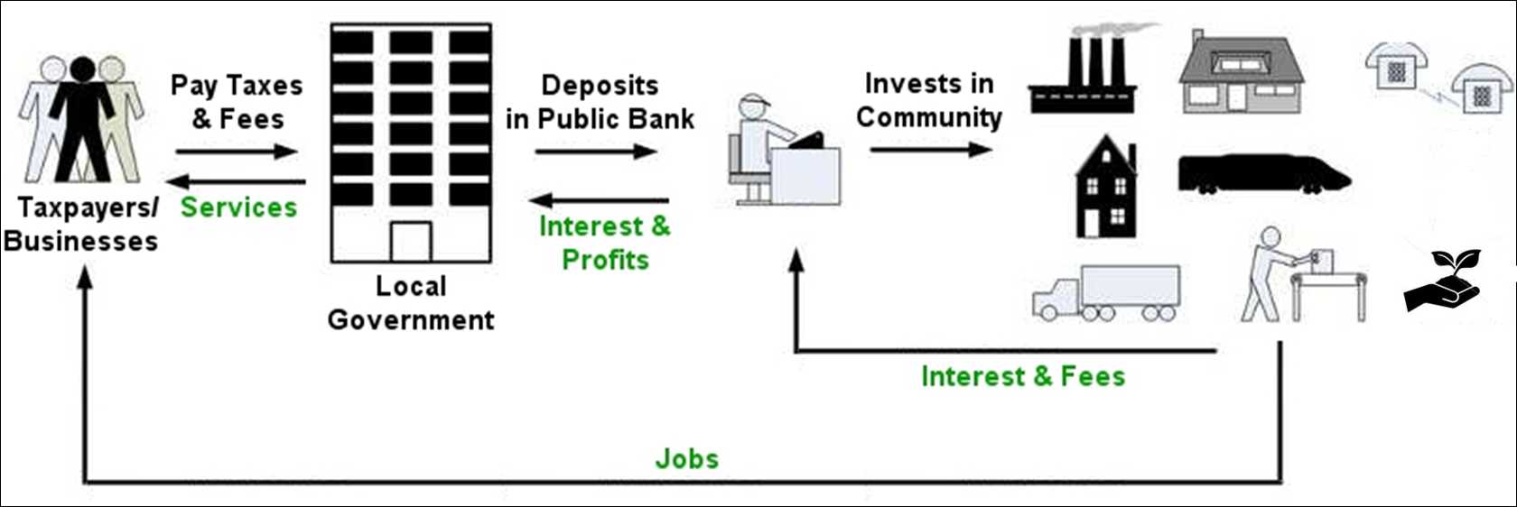 Banking with publicly owned bank
