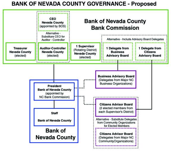 BNC Governance Chart